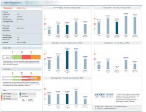 CompStudy Company Scorecard