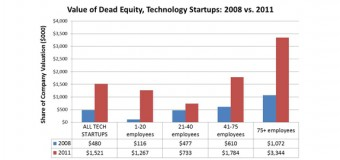 Is Dead Equity Crippling Your Company?